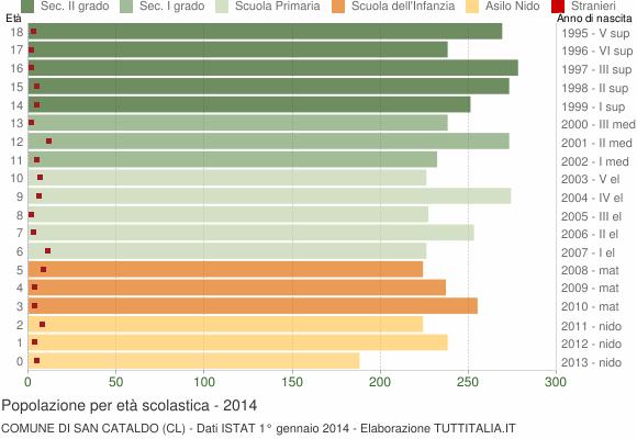 Grafico Popolazione in età scolastica - San Cataldo 2014