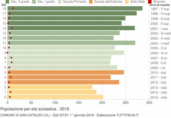 Grafico Popolazione in età scolastica - San Cataldo 2016