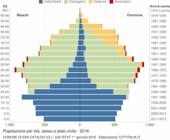 Grafico Popolazione per età, sesso e stato civile Comune di San Cataldo (CL)