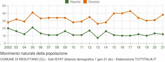 Grafico movimento naturale della popolazione Comune di Resuttano (CL)