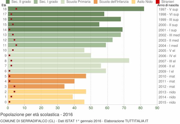 Grafico Popolazione in età scolastica - Serradifalco 2016