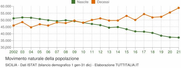 Grafico movimento naturale della popolazione Sicilia