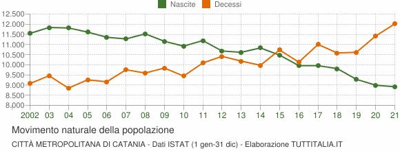 Grafico movimento naturale della popolazione Città Metropolitana di Catania