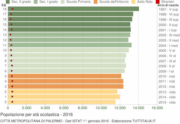 Grafico Popolazione in età scolastica - 2016