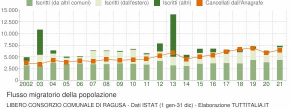 Flussi migratori della popolazione Libero Consorzio Comunale di Ragusa