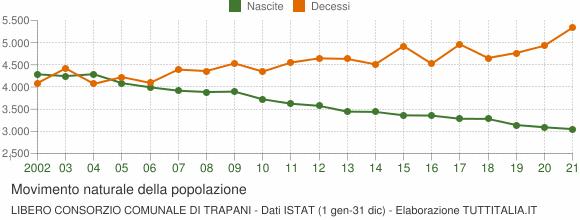 Grafico movimento naturale della popolazione Libero Consorzio Comunale di Trapani