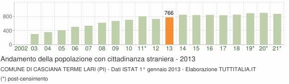 Grafico andamento popolazione stranieri Comune di Casciana Terme Lari (PI)
