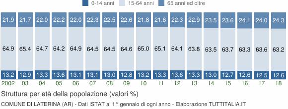 Grafico struttura della popolazione Comune di Laterina (AR)