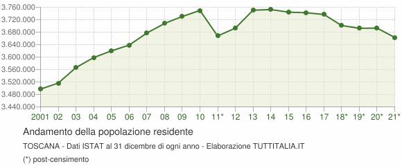 Andamento popolazione Toscana