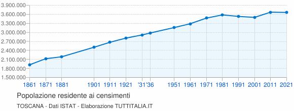 Grafico andamento storico popolazione Toscana