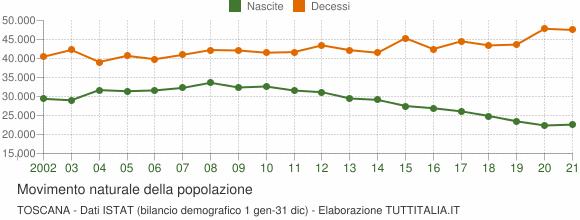 Grafico movimento naturale della popolazione Toscana