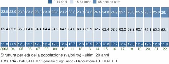 Grafico struttura della popolazione Toscana