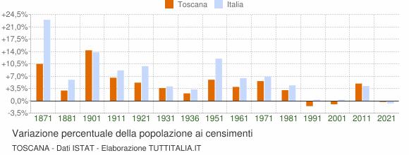 Grafico variazione percentuale della popolazione Toscana