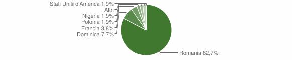 Grafico cittadinanza stranieri - chdepraz 2011