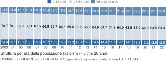Grafico struttura della popolazione Comune di Creazzo (VI)
