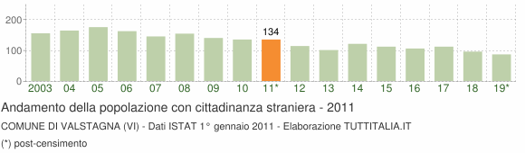Grafico andamento popolazione stranieri Comune di Valstagna (VI)