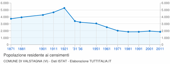 Grafico andamento storico popolazione Comune di Valstagna (VI)