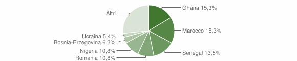 Grafico cittadinanza stranieri - Valstagna 2015