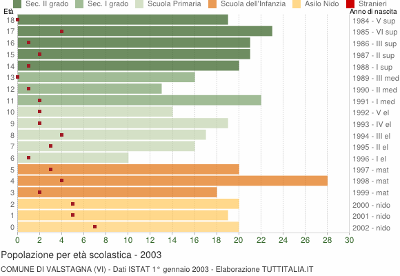 Grafico Popolazione in età scolastica - Valstagna 2003
