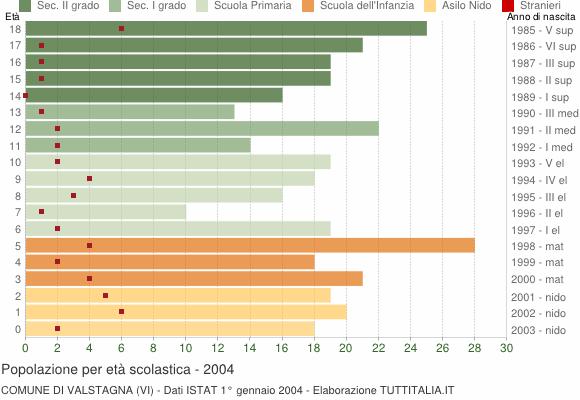 Grafico Popolazione in età scolastica - Valstagna 2004