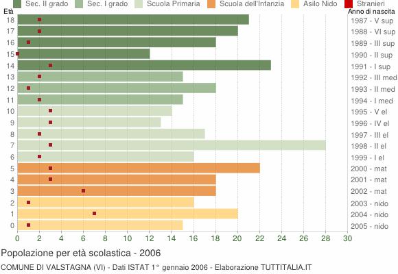 Grafico Popolazione in età scolastica - Valstagna 2006