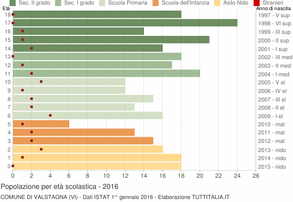 Grafico Popolazione in età scolastica - Valstagna 2016