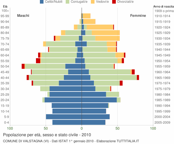 Grafico Popolazione per età, sesso e stato civile Comune di Valstagna (VI)