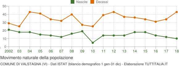 Grafico movimento naturale della popolazione Comune di Valstagna (VI)