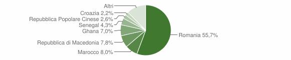 Grafico cittadinanza stranieri - Loria 2016