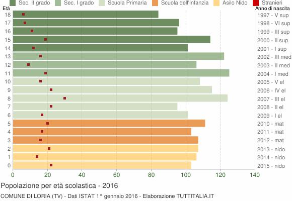 Grafico Popolazione in età scolastica - Loria 2016