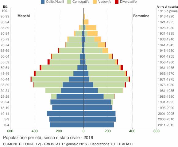 Grafico Popolazione per età, sesso e stato civile Comune di Loria (TV)
