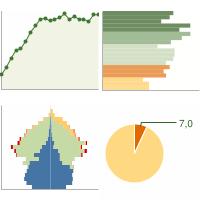 Statistiche demografiche villa del conte pd grafici su for Cap villa del conte