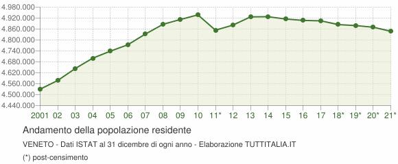 Andamento popolazione Veneto