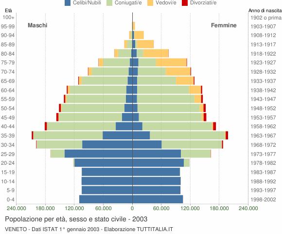 Popolazione per et sesso e stato civile 2003 veneto for Numero senatori e deputati in italia