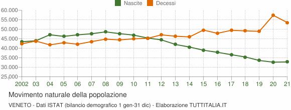 Grafico movimento naturale della popolazione Veneto