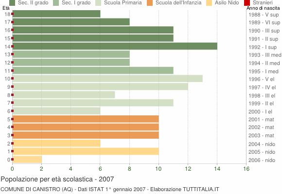 Grafico Popolazione in età scolastica - Canistro 2007