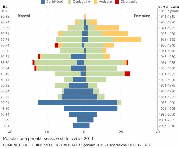 Grafico Popolazione per età, sesso e stato civile Comune di Colledimezzo (CH)