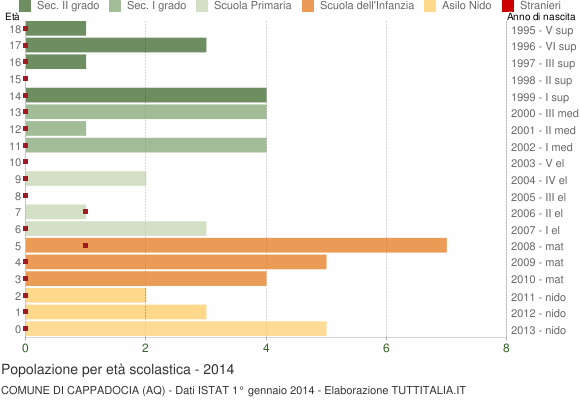 Grafico Popolazione in età scolastica - Cappadocia 2014