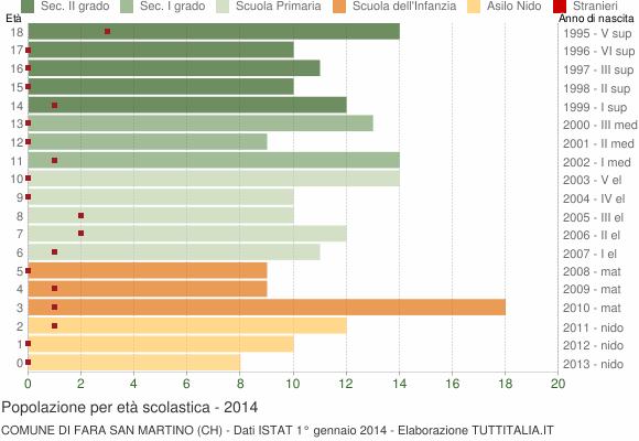 Grafico Popolazione in età scolastica - Fara San Martino 2014