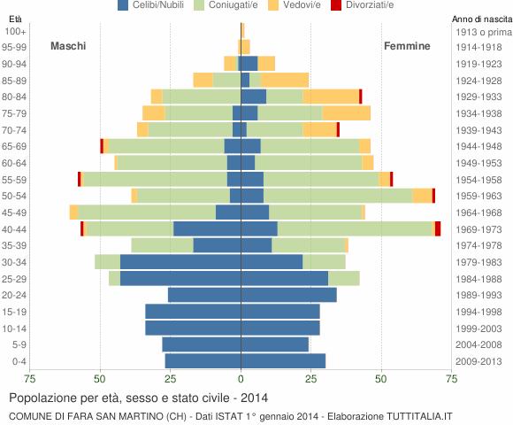 Grafico Popolazione per età, sesso e stato civile Comune di Fara San Martino (CH)