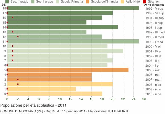 Grafico Popolazione in età scolastica - Nocciano 2011