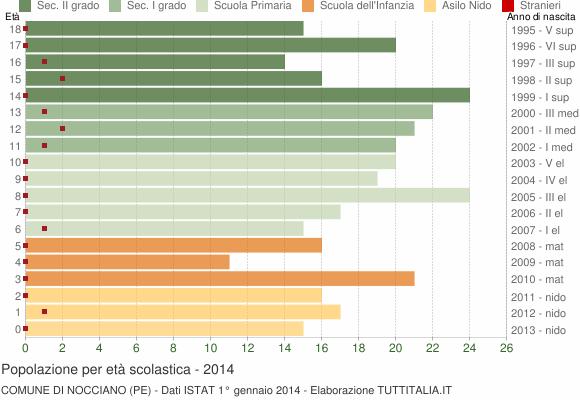 Grafico Popolazione in età scolastica - Nocciano 2014