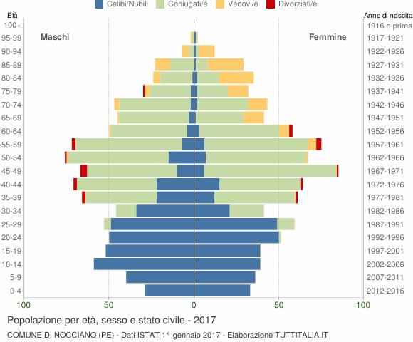 Grafico Popolazione per età, sesso e stato civile Comune di Nocciano (PE)