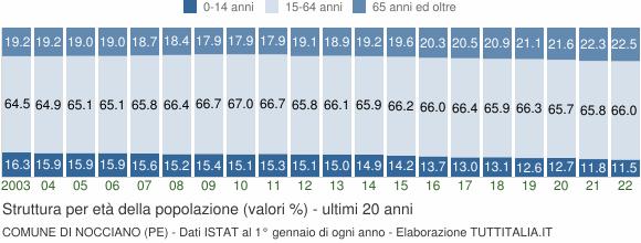 Grafico struttura della popolazione Comune di Nocciano (PE)