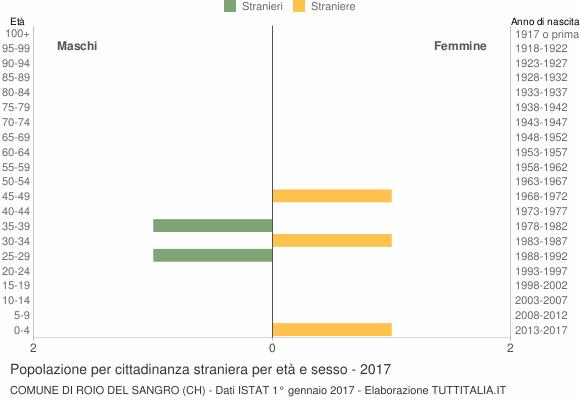 Grafico cittadini stranieri - Roio del Sangro 2017