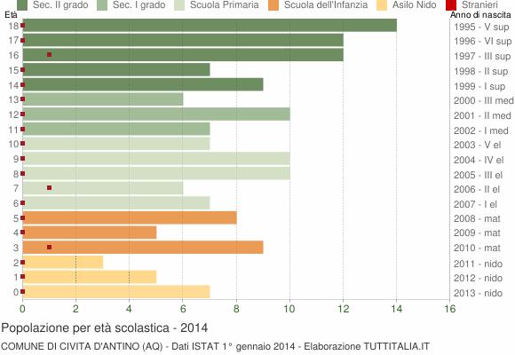 Grafico Popolazione in età scolastica - Civita d'Antino 2014