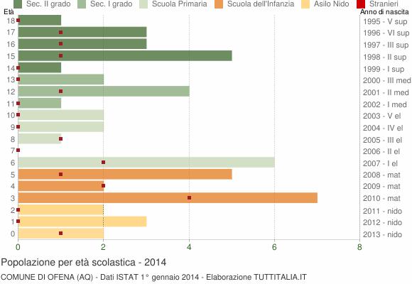 Grafico Popolazione in età scolastica - Ofena 2014