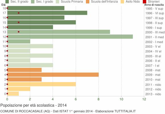Grafico Popolazione in età scolastica - Roccacasale 2014
