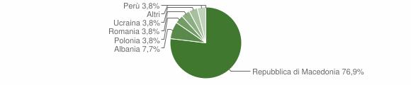 Grafico cittadinanza stranieri - Sant'Eufemia a Maiella 2014