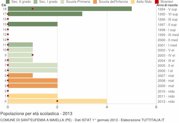 Grafico Popolazione in età scolastica - Sant'Eufemia a Maiella 2013